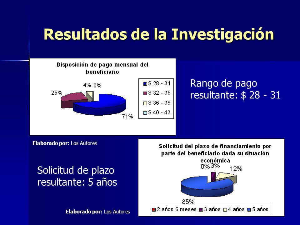 Resultados de la Investigación Rango de pago resultante: $ 28 - 31 Solicitud de plazo resultante: 5 años Elaborado por: Los Autores