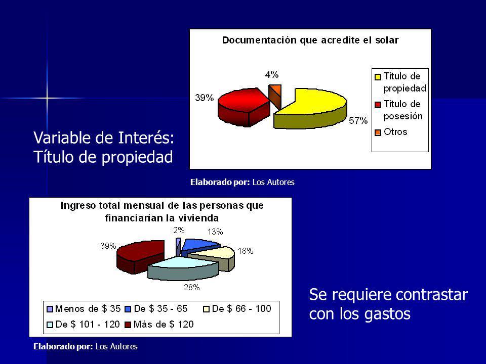 Variable de Interés: Título de propiedad Se requiere contrastar con los gastos Elaborado por: Los Autores