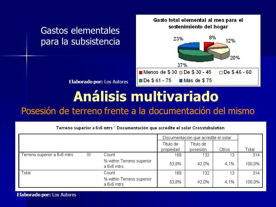Análisis de la Oferta Participación de los oferentes EntidadParticipación en % de la producción MIDUVI (incluido BEV)44.44% LANN25% Autogestión22.22% Mutualista Pichincha5.56% Otros2.78% TOTAL100% Fuente: Investigación de mercado Elaborado por: Los Autores