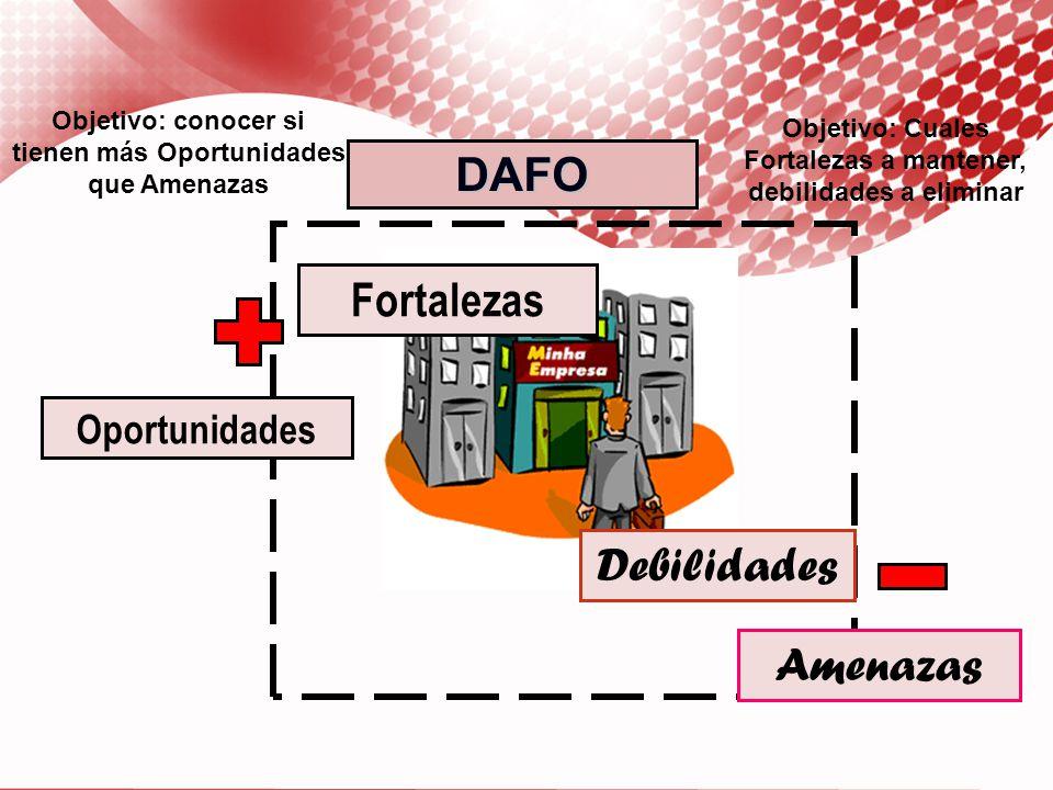 PRODUCTOPRODUCTO MERCADO NUEVO ACTUAL NUEVO EntrarDesarrollar mercado Desarrollar producto Diversificar ESTRATEGIAS DE CRECIMIENTO