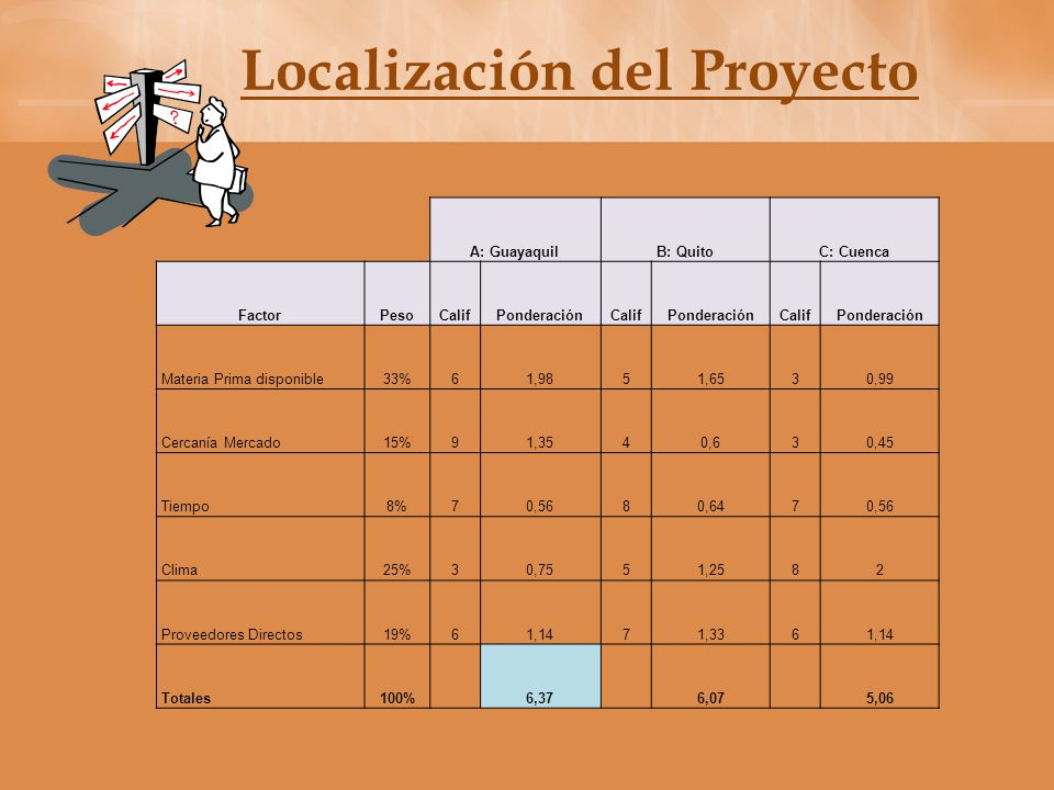 Localización del Proyecto La localización debe entenderse como la ubicación de una unidad productiva en un lugar determinado.