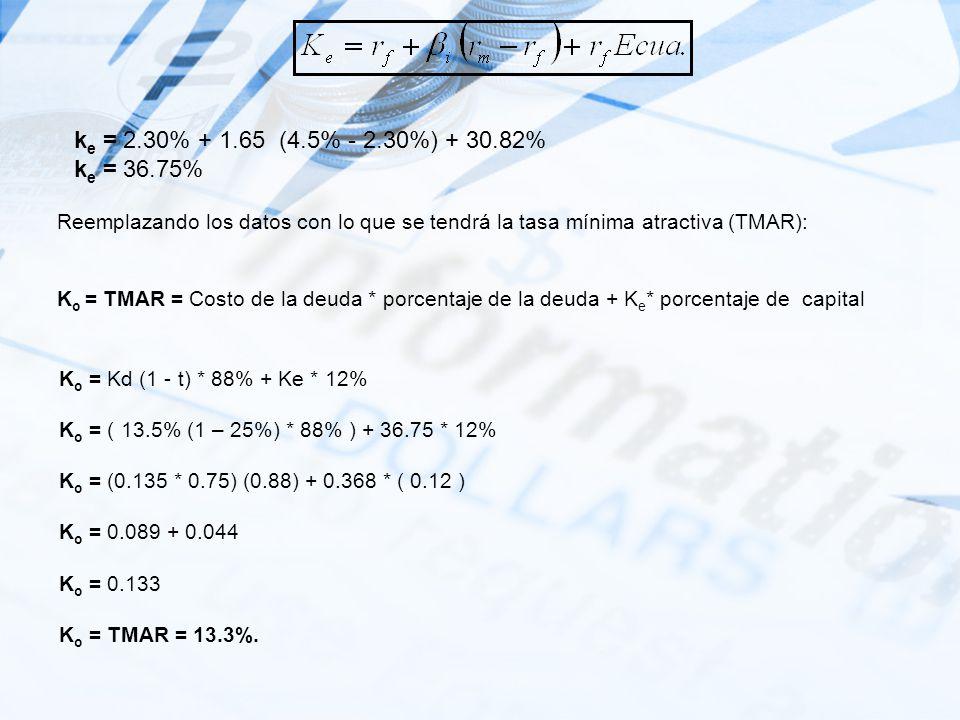 Observaciones a la TIR La tasa Interna de retorno es la tasa de interés que hace que todos los flujos del proyecto arrojen un valor presente neto =0 S