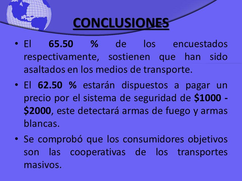 CONCLUSIONES El 65.50 % de los encuestados respectivamente, sostienen que han sido asaltados en los medios de transporte.