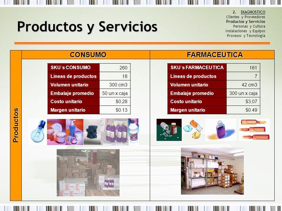 FARMACEUTICA Productos y Servicios 2.DIAGNOSTICO Clientes y Proveedores Productos y Servicios Personas y Cultura Instalaciones y Equipos Procesos y Te