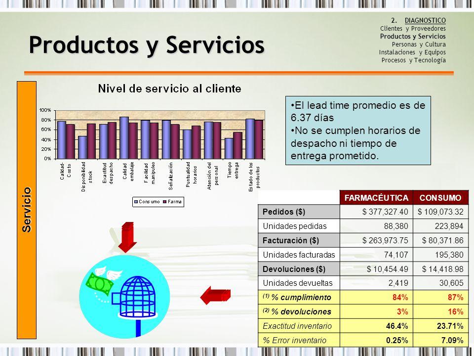Productos y Servicios 2.DIAGNOSTICO Clientes y Proveedores Productos y Servicios Personas y Cultura Instalaciones y Equipos Procesos y Tecnología FARM