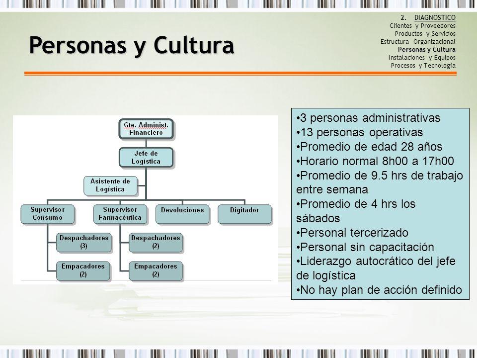 Personas y Cultura 2.DIAGNOSTICO Clientes y Proveedores Productos y Servicios Estructura Organizacional Personas y Cultura Instalaciones y Equipos Pro