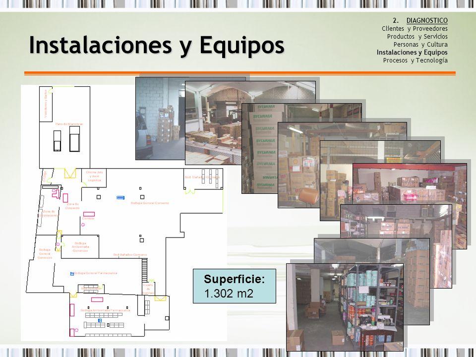 Instalaciones y Equipos 2.DIAGNOSTICO Clientes y Proveedores Productos y Servicios Personas y Cultura Instalaciones y Equipos Procesos y Tecnología In