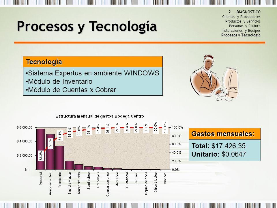 Procesos y Tecnología 2.DIAGNOSTICO Clientes y Proveedores Productos y Servicios Personas y Cultura Instalaciones y Equipos Procesos y Tecnología Proc