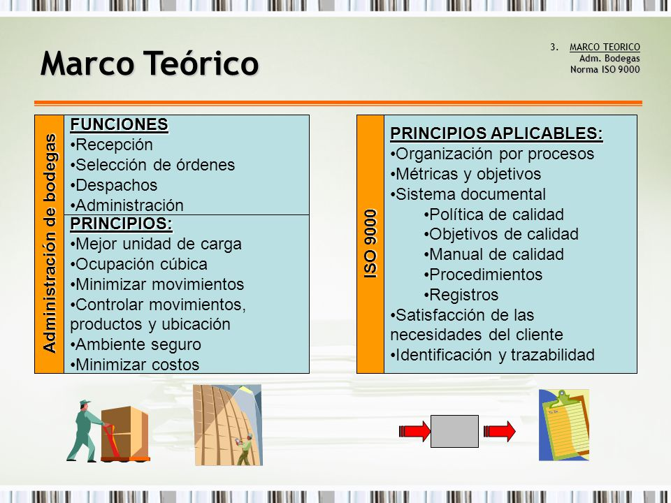 Adm.Bodegas Norma ISO 9000 3.MARCO TEORICO Adm.