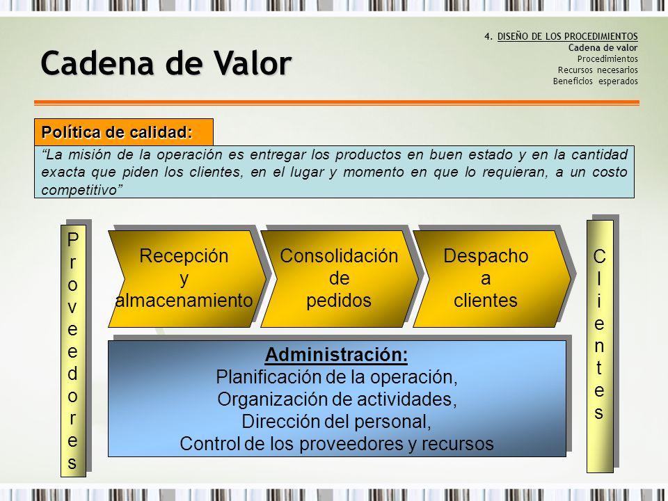 Cadena de valor 4.DISEÑO DE LOS PROCEDIMIENTOS Cadena de valor Procedimientos Recursos necesarios Beneficios esperados Cadena de Valor Administración: