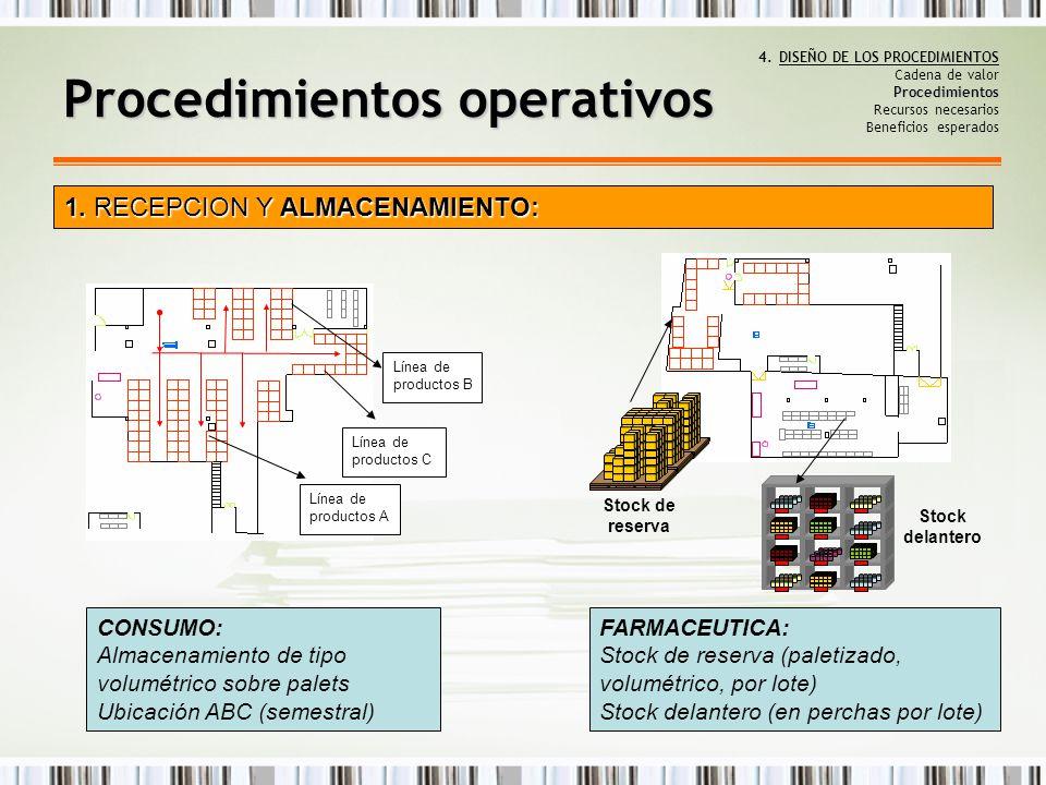 Procedimientos 4.DISEÑO DE LOS PROCEDIMIENTOS Cadena de valor Procedimientos Recursos necesarios Beneficios esperados Procedimientos operativos 1. REC