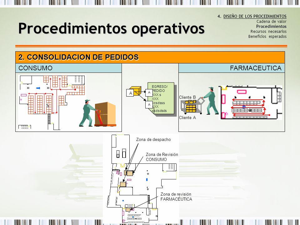 Procedimientos 4.DISEÑO DE LOS PROCEDIMIENTOS Cadena de valor Procedimientos Recursos necesarios Beneficios esperados Procedimientos operativos 2. CON