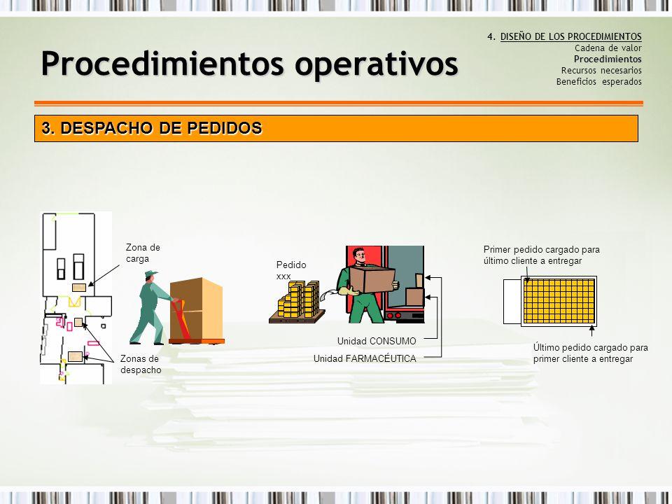 Procedimientos 4.DISEÑO DE LOS PROCEDIMIENTOS Cadena de valor Procedimientos Recursos necesarios Beneficios esperados Procedimientos operativos 3. DES