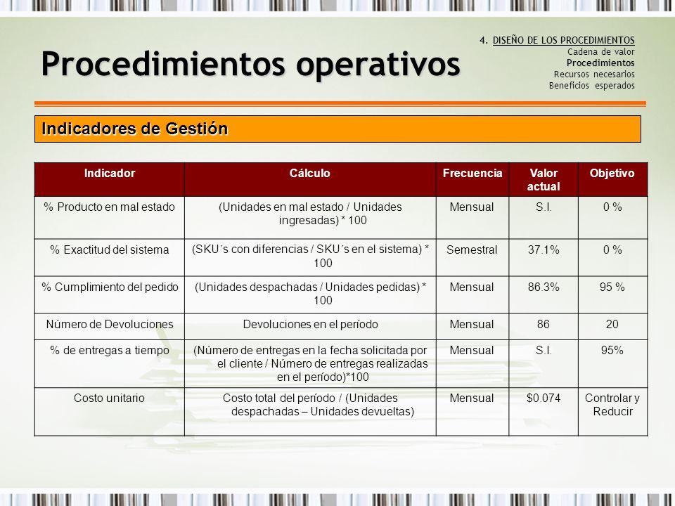Procedimientos 4.DISEÑO DE LOS PROCEDIMIENTOS Cadena de valor Procedimientos Recursos necesarios Beneficios esperados IndicadorCálculoFrecuenciaValor