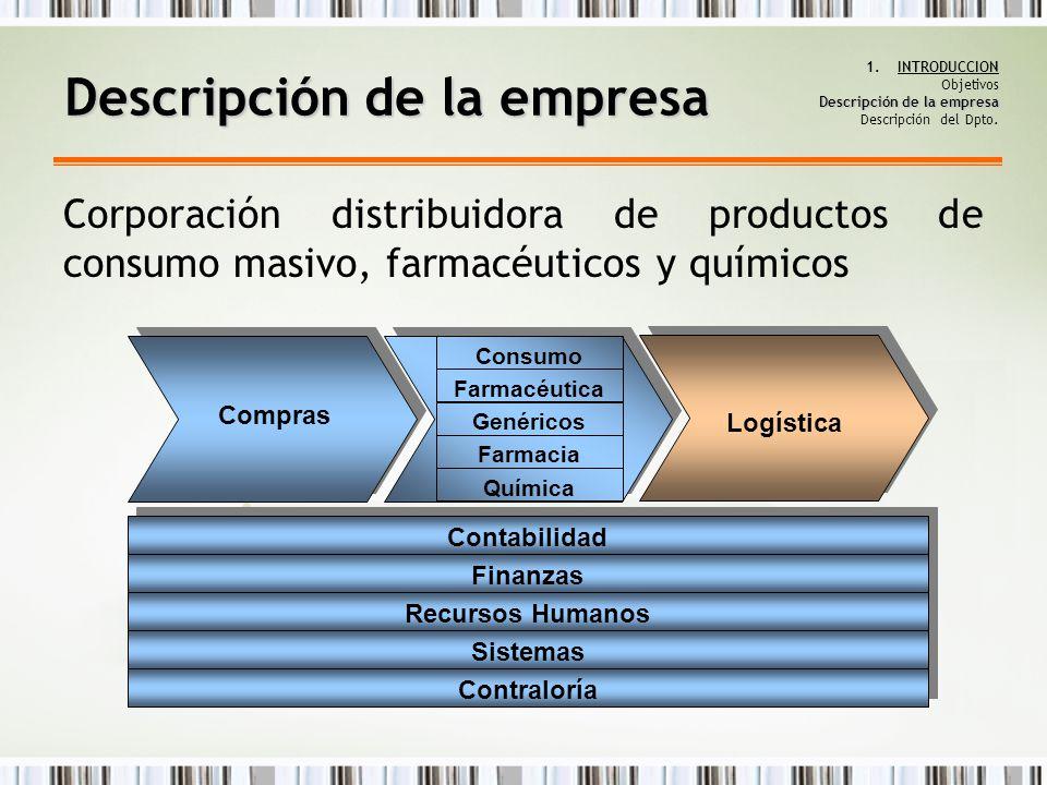 Descripción de la empresa 1.INTRODUCCION Objetivos Descripción de la empresa Descripción del Dpto. Descripción de la empresa Contraloría Sistemas Recu