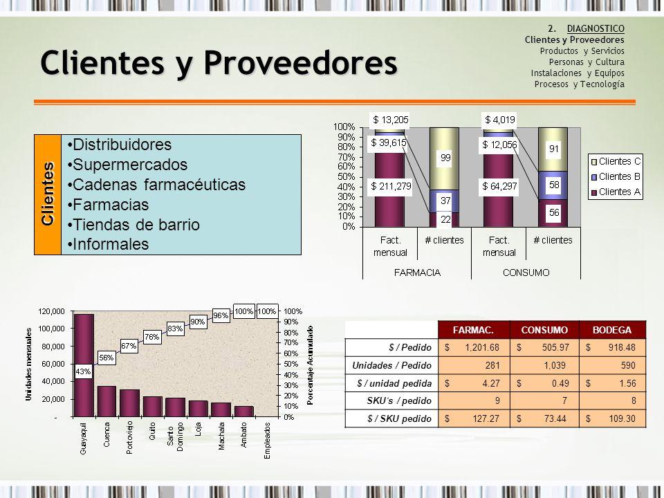 Clientes y Proveedores Producto Terminado Laboratorios extranjeros (FARMACEUTICA y GENERICOS) Proveedores locales (CONSUMO) Recibe la bodega Norte y se hacen transferencias parciales Transporte interno Dentro de Guayaquil Transporte externo Por medio de líneas de transporte a provincias Proveedores Clientes y Proveedores 2.DIAGNOSTICO Clientes y Proveedores Productos y Servicios Personas y Cultura Instalaciones y Equipos Procesos y Tecnología Representa el 0.9% del costo del producto pedido $0,0025 Costo unitario 269.487 Unidades despachadas $662,07 Costo promedio mensual TRANSPORTE INTERNO $0,0118 Costo unitario 153.307 Unidades despachadas $1.812,79 Costo promedio mensual TRANSPORTE EXTERNO
