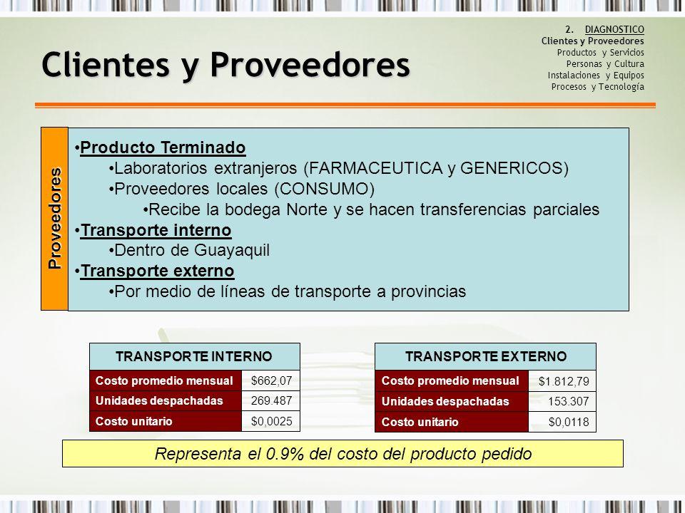 Clientes y Proveedores Producto Terminado Laboratorios extranjeros (FARMACEUTICA y GENERICOS) Proveedores locales (CONSUMO) Recibe la bodega Norte y s
