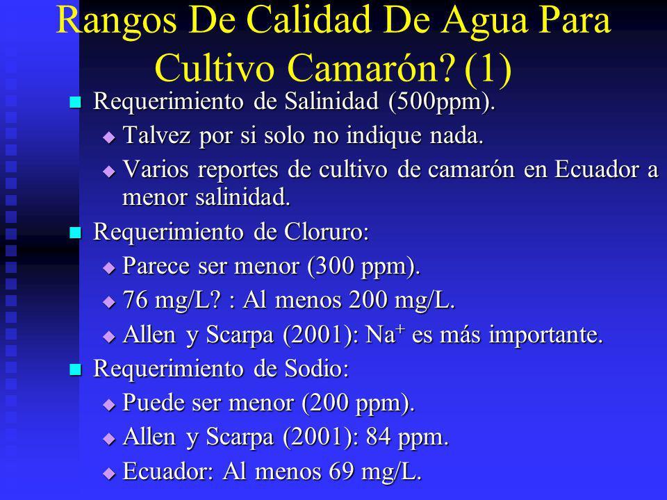 Rangos De Calidad De Agua Para Cultivo Camarón? (1) Requerimiento de Salinidad (500ppm). Requerimiento de Salinidad (500ppm). Talvez por si solo no in