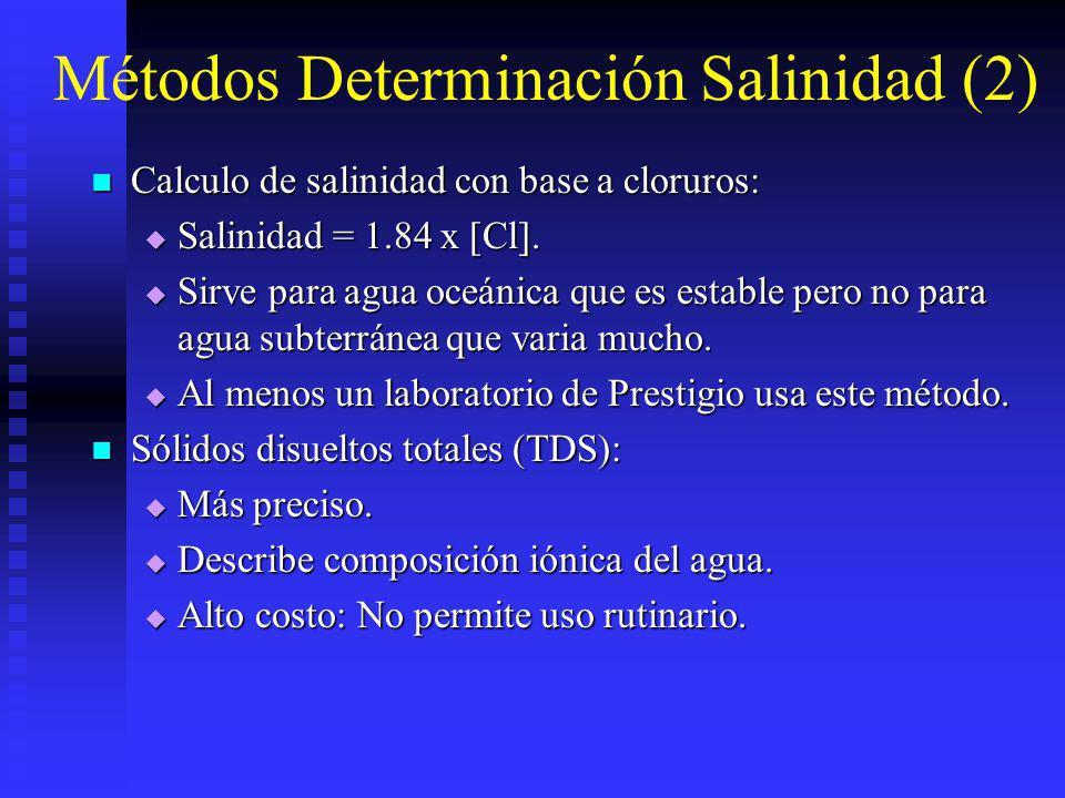 Métodos Determinación Salinidad (2) Calculo de salinidad con base a cloruros: Calculo de salinidad con base a cloruros: Salinidad = 1.84 x [Cl]. Salin