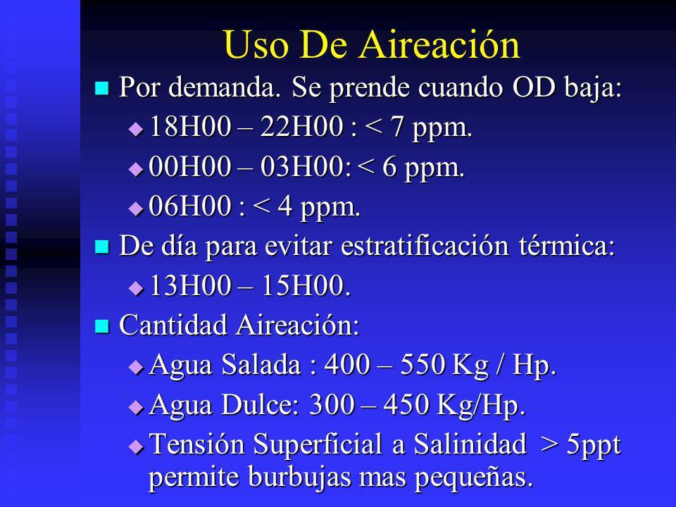 Uso De Aireación Por demanda. Se prende cuando OD baja: Por demanda. Se prende cuando OD baja: 18H00 – 22H00 : < 7 ppm. 18H00 – 22H00 : < 7 ppm. 00H00