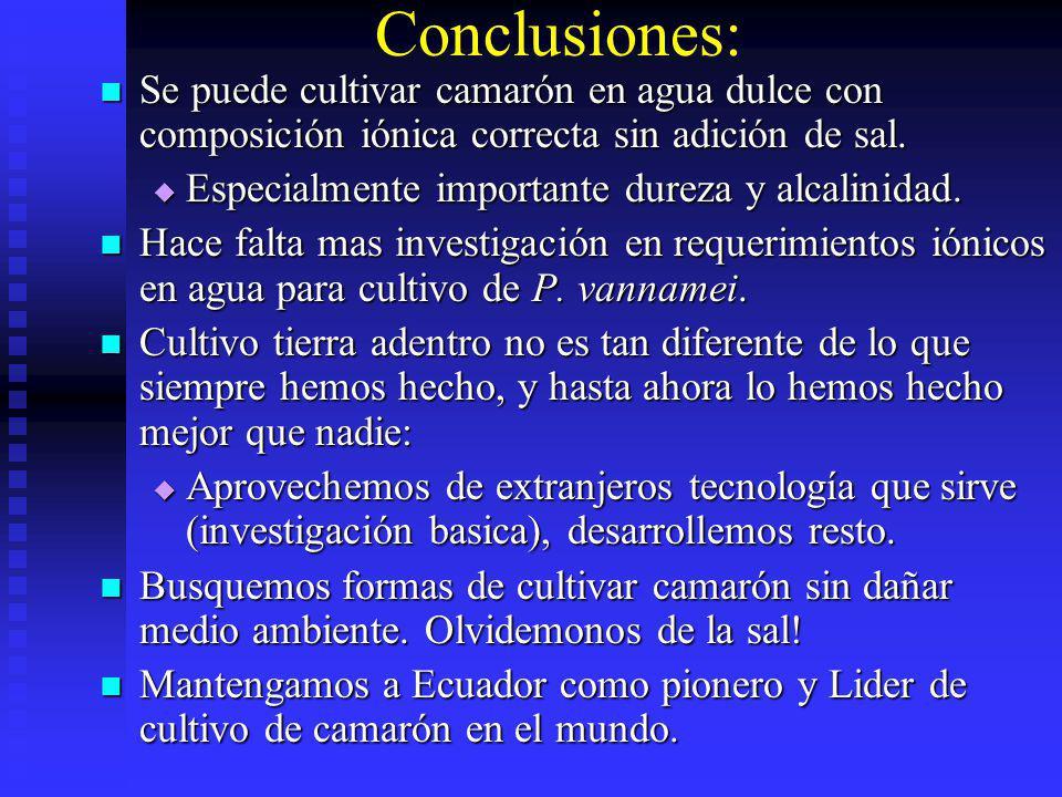 Conclusiones: Se puede cultivar camarón en agua dulce con composición iónica correcta sin adición de sal. Se puede cultivar camarón en agua dulce con