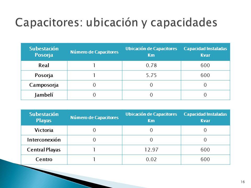 Operación del sistema eléctrico de las S/E Playas y S/E Posorja.