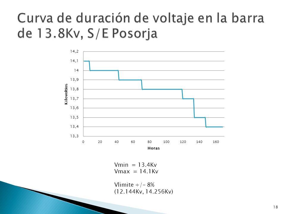 Vmin = 13.6 Kv Vmax = 14.2 Kv Vlimite +/- 8% 12.144Kv, 14.256Kv 19
