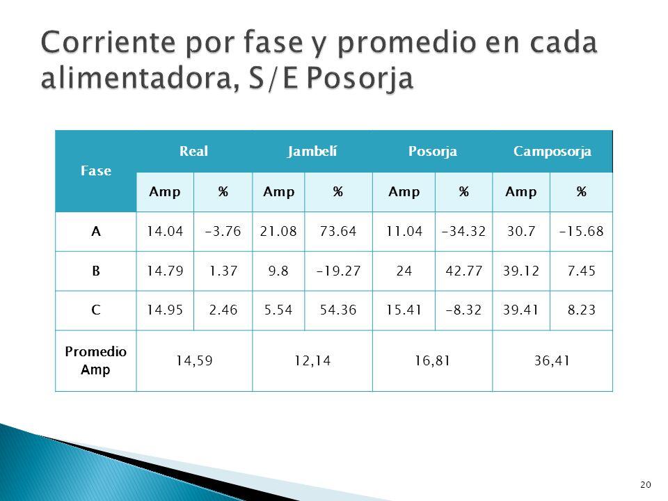 Fase VictoriaCentral PlayasInterconexiónCentro Amp% % % % A44.33 16.38 52.95 27.34 10.2 11.35 55.04 15.89 B31.75 -16.64 38 -8.60 7.87 -14.08 41.45 -12.71 C38.29 0.52 33.79 -18.73 9.41 2.72 46 -3.13 Promedio Amp 38.0941.589.1647.49 21