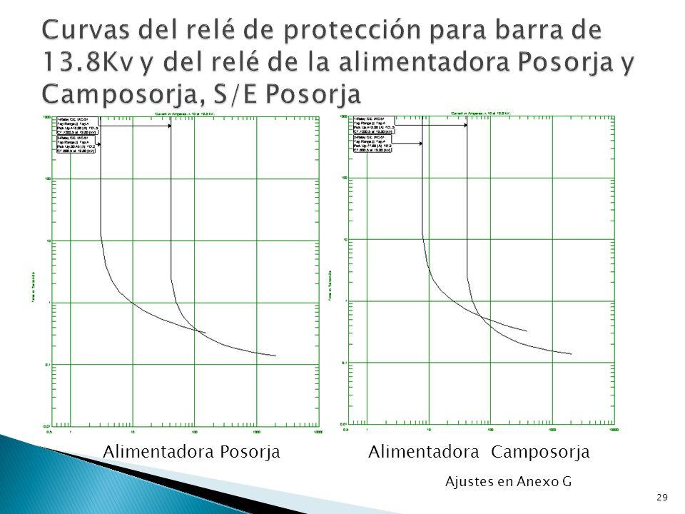 Alimentadora PosorjaAlimentadora Camposorja 29 Ajustes en Anexo G