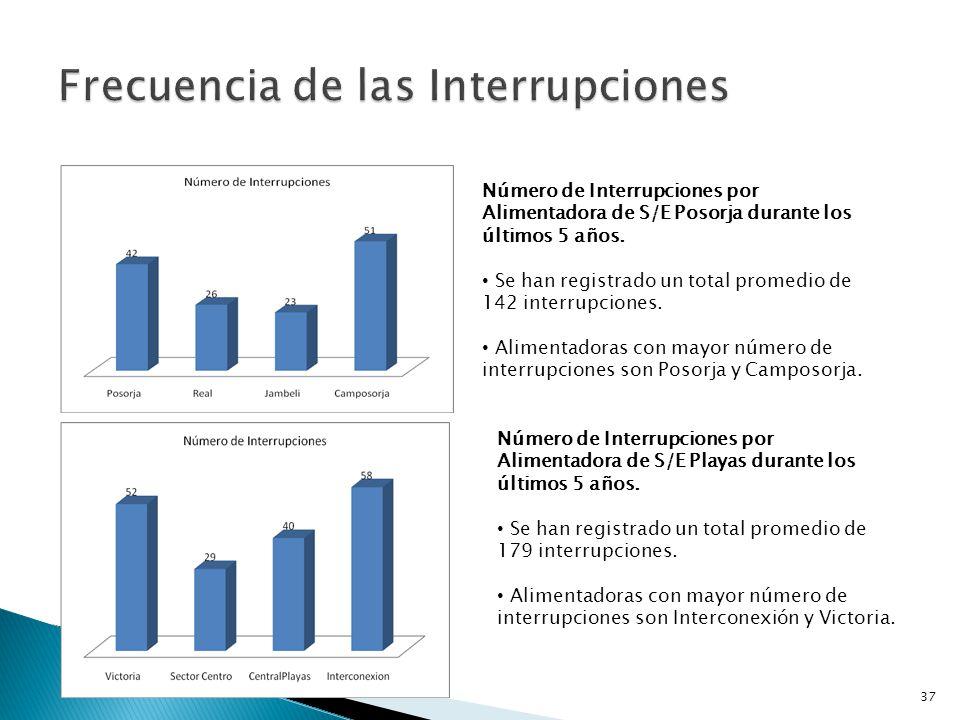 Evolución de Interrupciones en S/E Posorja durante los últimos 5 años.