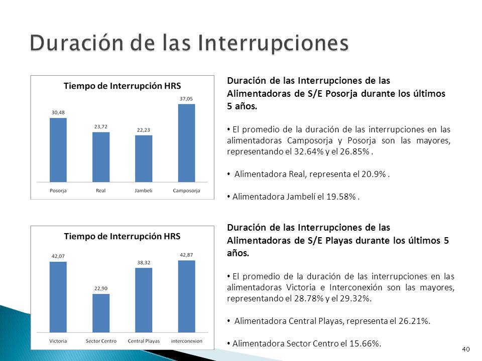 Evolución de la Duración de las Interrupciones en S/E Playas durante los últimos 5 años.