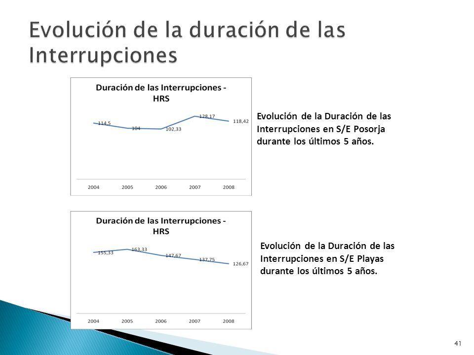 Energía anual no suplida (MW) debido a las interrupciones en cada alimentadora, S/E Posorja.
