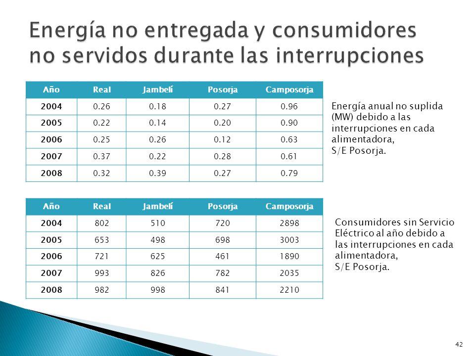 Energía anual no suplida (MW) debido a las interrupciones en cada alimentadora, S/E Playas.