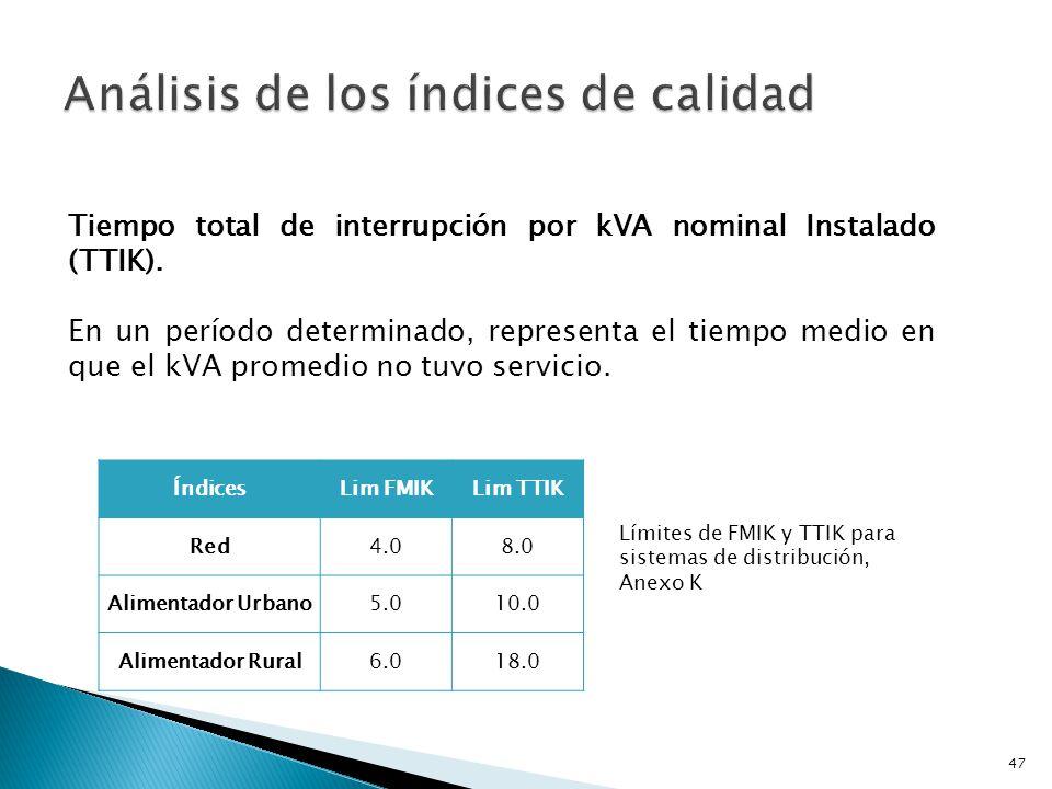Los índices fueron calculados con las fórmulas del Anexo K, considerando los datos de estadísticas de fallas presentados por la empresa [Anexo I], también los Kva fuera de servicio y la potencia instalada de los últimos 5 años [Anexo H].