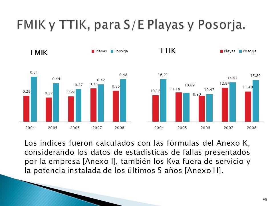 Los índices fueron calculados con las fórmulas del Anexo K, considerando los datos de estadísticas de fallas presentados por la empresa [Anexo I], tam