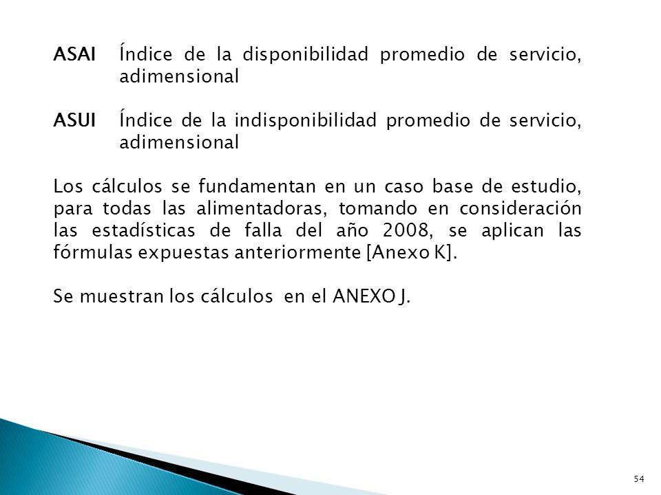 SAIFI Alimentadoras de S/E Posorja año 2008.