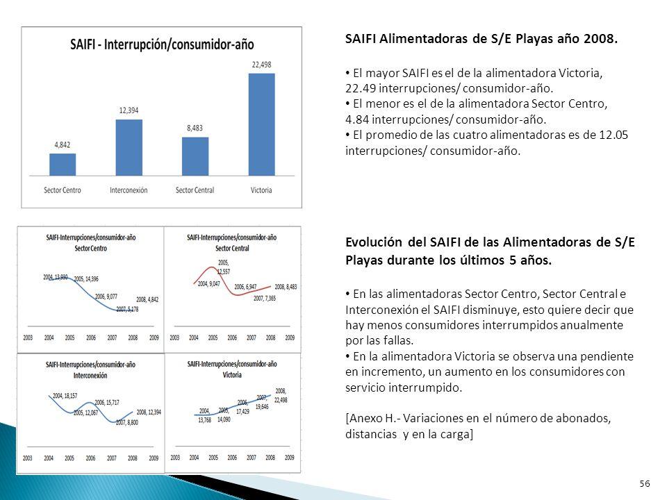 SAIDI Alimentadoras de S/E Posorja año 2008.
