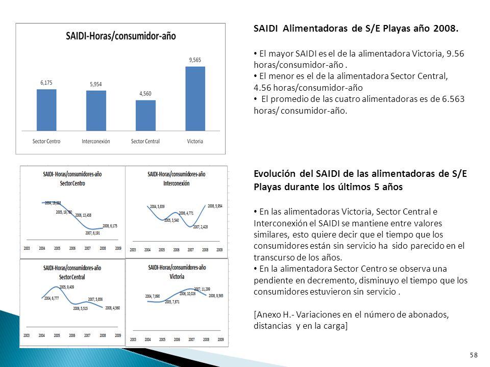 CAIDI Alimentadoras de S/E Playas año 2008 El mayor CAIDI es el de la alimentadora Sector Centro, 1.28 horas/consumidor-interrupción.
