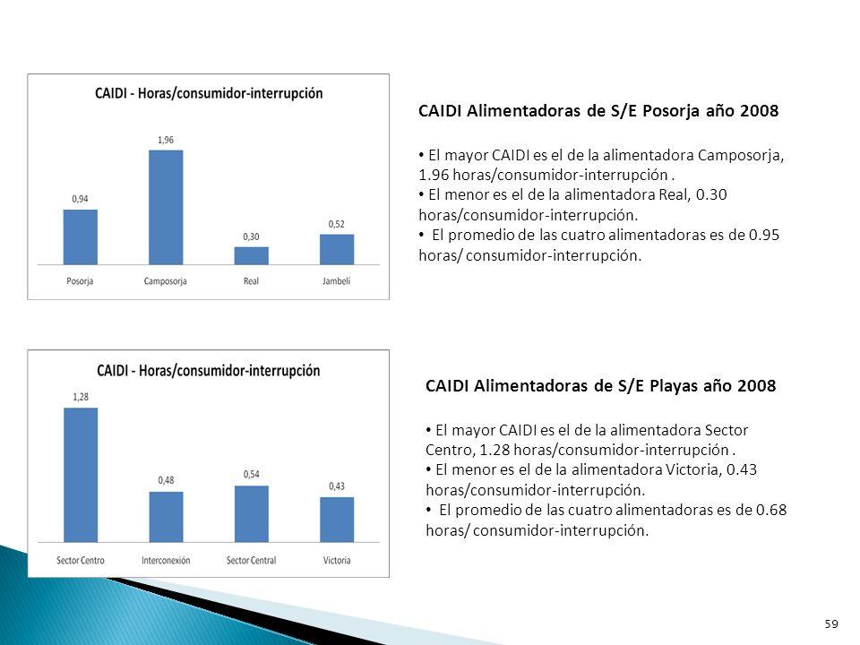 Entre las empresas internacionales que calculan estos índices de confiabilidad está la Canadian Electricity Asociation (C.E.A.).