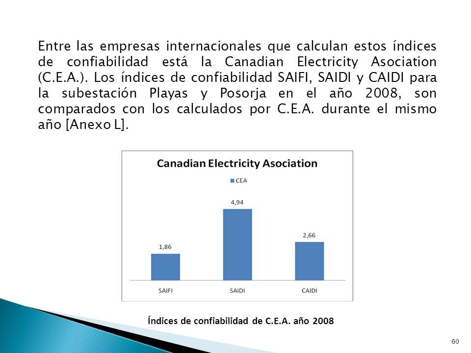 Índices de confiabilidad de C.E.A.,S/E Playas y S/E Posorja para el año 2008 S/E Playas y S/E Posorja sobrepasan los valores del SAIFI y SAIDI de la C.E.A., en relación con esta las subestaciones analizadas presentan muchas mas interrupciones y horas sin servicio por consumidor durante el año 2008, el valor del CAIDI de C.E.A.
