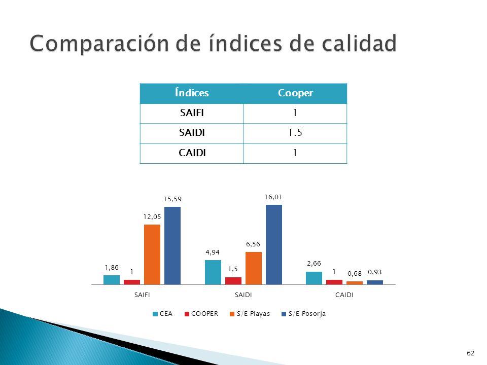 Índices orientados a la Carga: ENSÍndice que relaciona la carga promedio conectada al punto de carga con el tiempo de indisponibilidad; MWh/año o en KWh/año AENSíndice de corte de carga promedio, MWh/consumidores-año o KWh/consumidores-año Se muestran los cálculos en el ANEXO J.