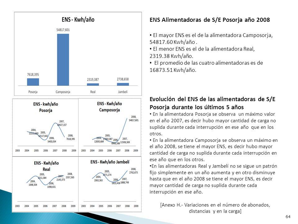 ENS Alimentadoras de S/E Playas año 2008 El mayor ENS es el de la alimentadora Victoria, 12220.97 Kwh/año.