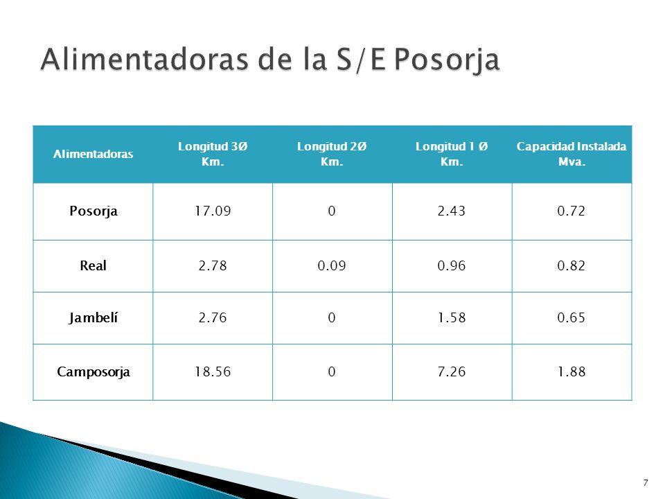 Alimentadora Capacidad instalada Mva Carga máxima entregada Mva Ubicación Posorja0.720.46Posorja – El Morro Real0.820.54Centro y Nirsa S.A.