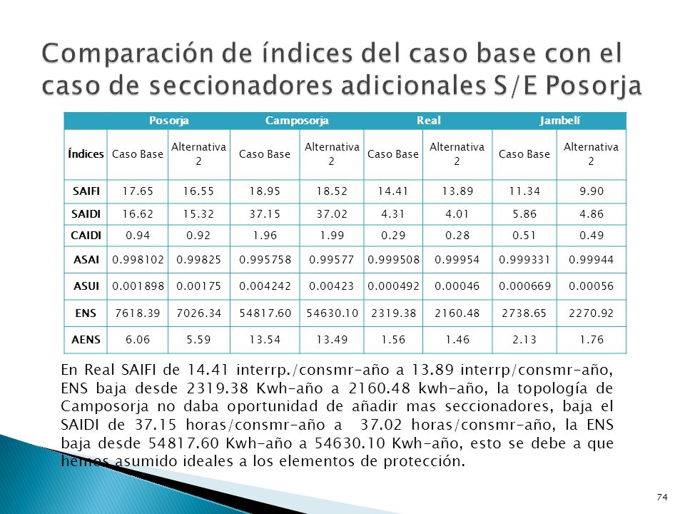 Se reducen significativamente los índices, en la alimentadora Sector Centro baja el SAIDI de 6.20 horas/consumidor-año a 4.99 horas/consumidor-año, la energía anual no suplida cumple con el mismo orden, baja desde 11141.07 Kwh-año a 8963.87 kwh- año.