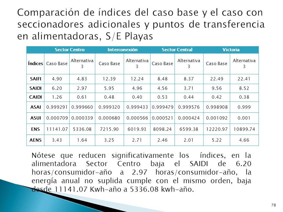 Posorja Posorja-Playas Playas Playas-Engabao Playas-Progreso Morro 79 Alternativa 3: Sistema con los nuevos seccionadores y puntos de transferencia