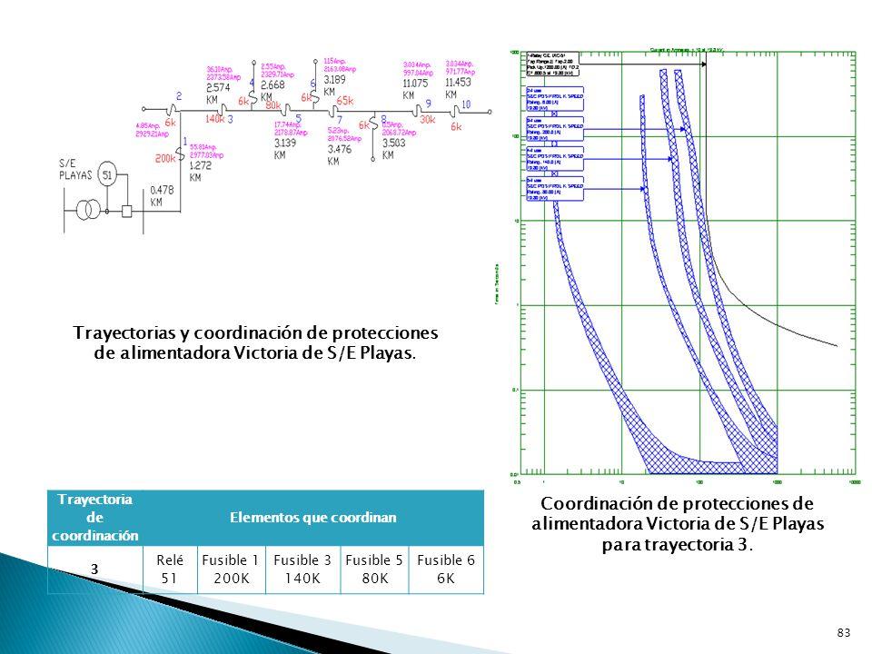 Trayectorias y coordinación de protecciones de alimentadora Victoria de S/E Playas.