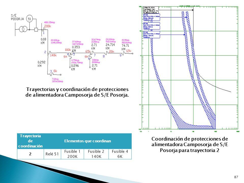 Trayectorias y coordinación de protecciones de alimentadora Camposorja de S/E Posorja.