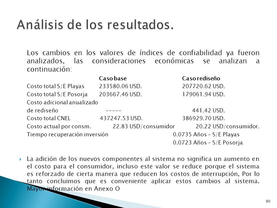Los cambios en los valores de índices de confiabilidad ya fueron analizados, las consideraciones económicas se analizan a continuación: Caso baseCaso rediseño Costo total S/E Playas233580.06 USD.