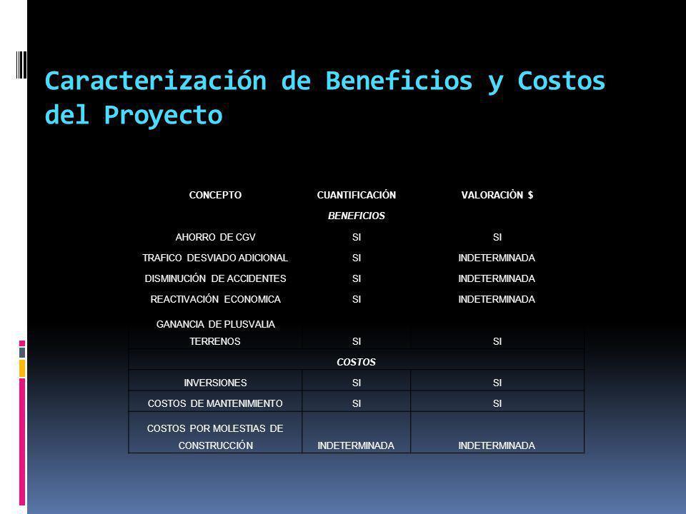Caracterización de Beneficios y Costos del Proyecto CONCEPTOCUANTIFICACIÓNVALORACIÒN $ BENEFICIOS AHORRO DE CGVSI TRAFICO DESVIADO ADICIONALSIINDETERM