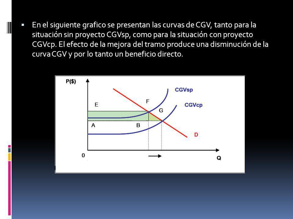 En el siguiente grafico se presentan las curvas de CGV, tanto para la situación sin proyecto CGVsp, como para la situación con proyecto CGVcp. El efec